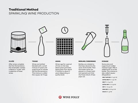 traditional method champagne